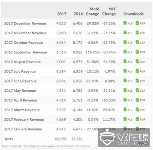 难止颓势!HTC 2017年营收21亿美元,创13年来收入新低