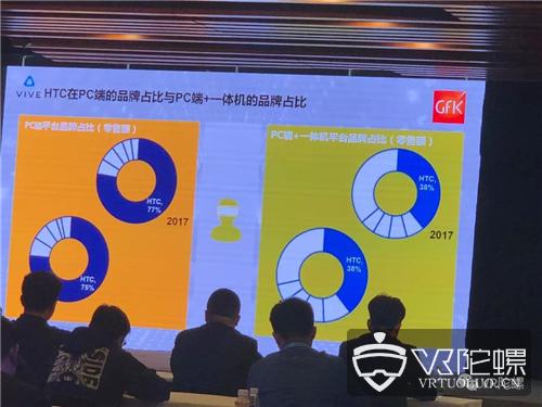 首单提货量1.6万的Focus、分辨率提升78%的Pro,HTC Vive在2018胜算几何?