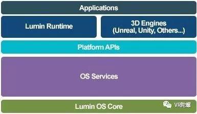 Magic Leap开发SDK、引擎揭秘:支持8种手势、协同工作