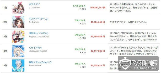 虚拟主播数量1个月翻一倍,总播放超过5亿次,日本企业投入100亿日元布局
