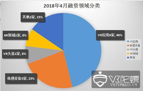 """2018年4月VR/AR行业融资报告,整体下滑,""""VR+""""表现优异"""