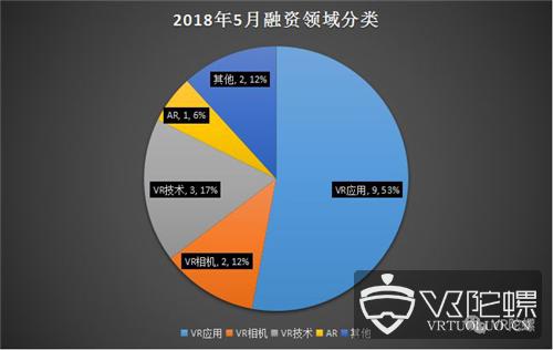 """2018年5月VR/AR融资额环比翻2倍多,行业应用依旧是""""香饽饽"""""""