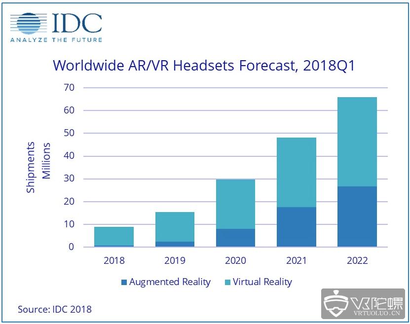 IDC 2018 Q1季度报告发布:AR VR 头显出货量同比下降30%