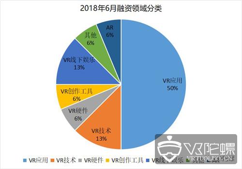 6月VR/AR行业融资数据分析报告,VR应用继续蝉联