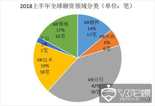 2018半年VR/AR融资分析:融资额同比上升165%,马太效应明显