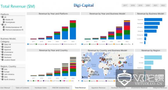 Digi-Capital推出AR/VR专用数据分析平台