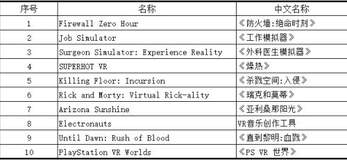 小派或于本月底出货,新款5K Plus公布;上线仅4天!《Firewall Zero Hour》登顶索尼PSVR 8月下载榜