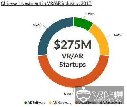 Greenlight:到2022年,中国VR头显市值将达58亿美元
