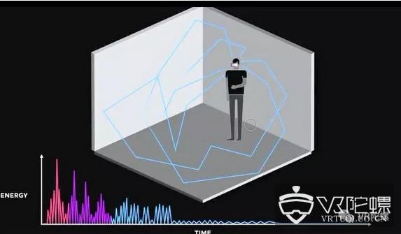 Oculus推出Audio SDK 1.34为开发者提供实时场景音设计