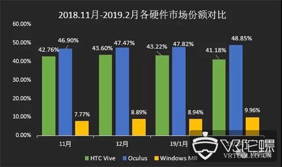 【2月Steam观察】:Vive份额跌至39.36%,Windows MR连涨10个月