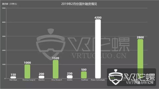 2019年2月份VR/AR融资报告:总融资超8亿元,海外占比近90%