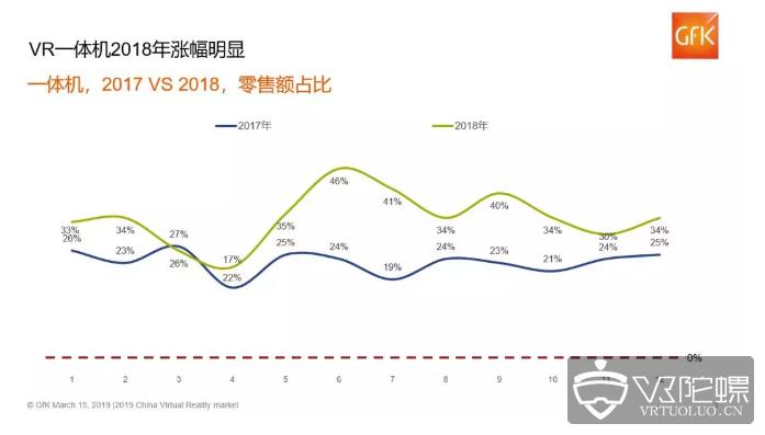 捷孚凯市场:国内VR一体机2018年零售额占比上涨至35%。