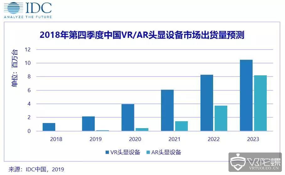 IDC:2018年国内AR/VR头显出货量分别达3.2万台及116.8万台