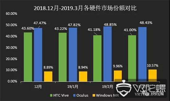 【3月Steam观察】:WMR市场份额破10%,VR活跃人数涨至0.96%