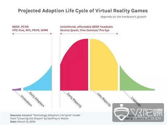 2788款VR游戏数据分析,Steam平台发行攻略大起底