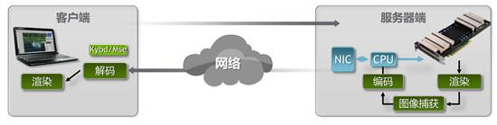 关于云游戏,你需要知道的都在这里