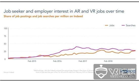Indeed:过去5年VR/AR、游戏、电竞人才需求变化分析