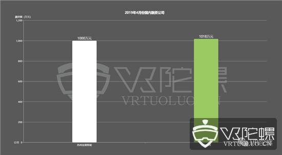 2019年4月VR/AR融资:总融资额28.9亿元,海外占99.3%
