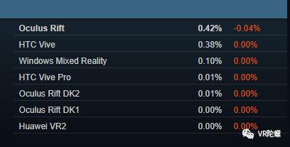 【4月Steam观察】:Vive份额重回40%,VR应用数量已达4171款