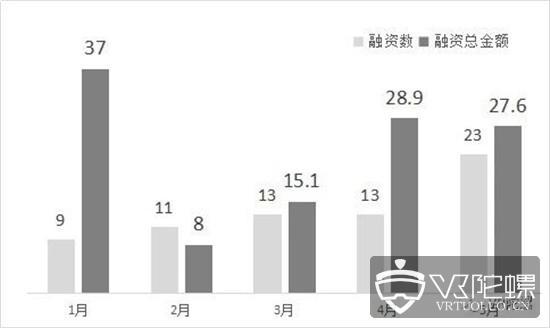 2019年5月VR/AR融资:总融资额27.6亿元,融资数量增长76%