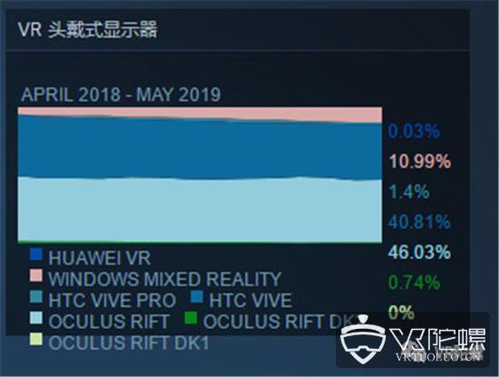 【5月Steam观察】:VR活跃用户升至0.99%创新高,Windows MR占比首度下滑