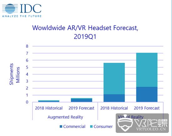 IDC:Q1季度头显发货量达130万台,VR头显占96.6%