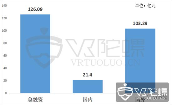 2019年上半年XR融资报告:总额达124.69亿元,AR占比近60%   VR陀螺
