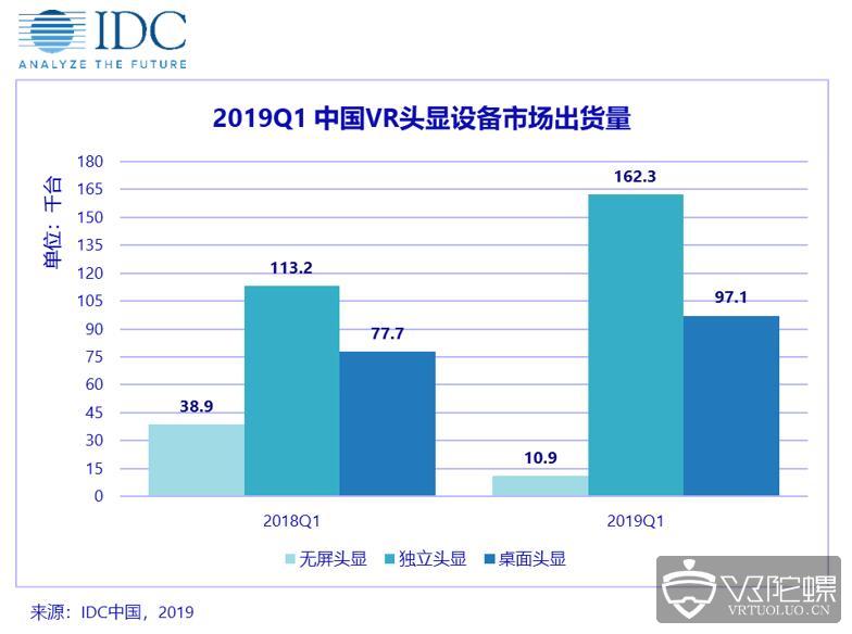 IDC:2019年Q1季度中国头显出货量接近27.5万台,同比增长15.1%