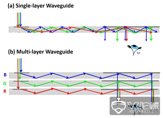 一文看懂主流AR眼镜的核心显示技术——光波导(下)
