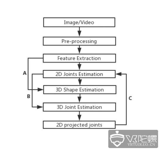 备受关注的视觉动捕技术,到底有了哪些重大突破?