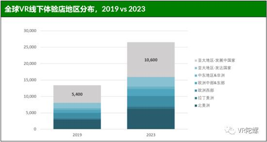 独家 | Greenlight:2019年市场价值将达36亿美元,全球VR线下娱乐场馆数量及分布数据