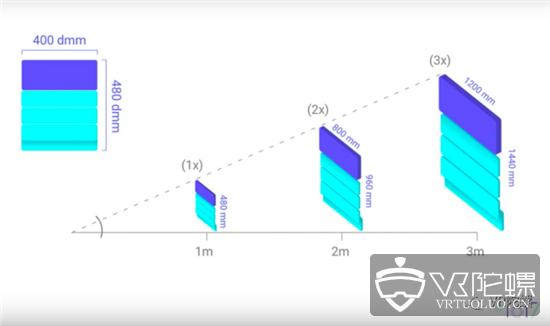 【干货】开发者必须了解的VR设计三大关键理念