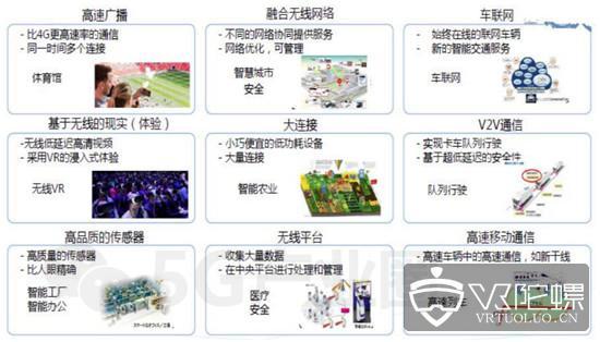 一文看懂全球5G应用布局与发展趋势