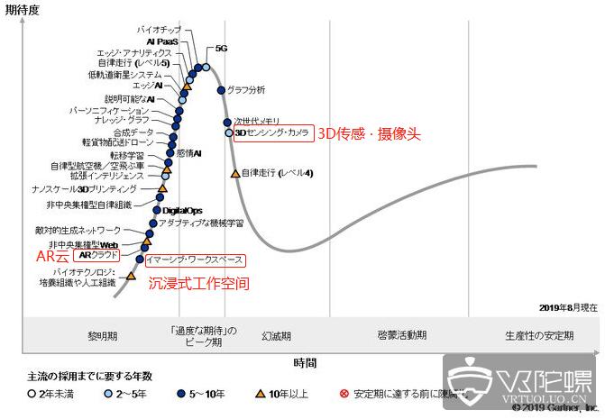 Gartner日本发布2019新技术发展曲线,AR云、沉浸式工作空间作为新技术引入