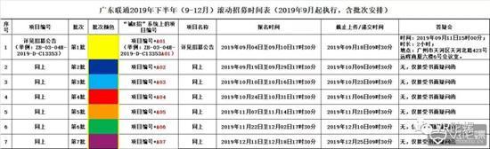 广东联通发布5G+AR/VR采购需求;Facebook:Quest或Guardian不会上传个人数据