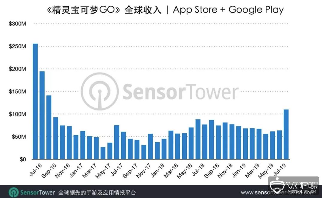 上线3年多,AR游戏《精灵宝可梦GO》8月狂赚7.8亿元,环比增长76%