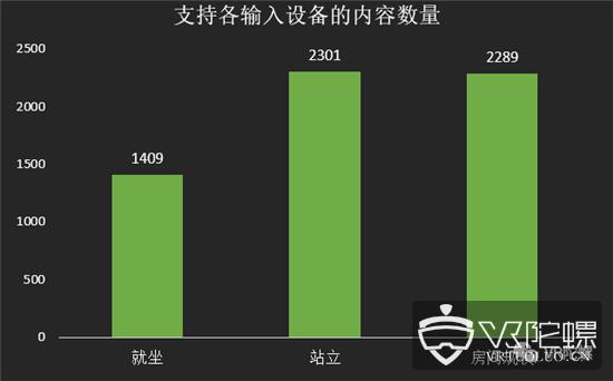 【8月Steam观察】:VR活跃用户历史最高,Rift S占比增长至10.85%