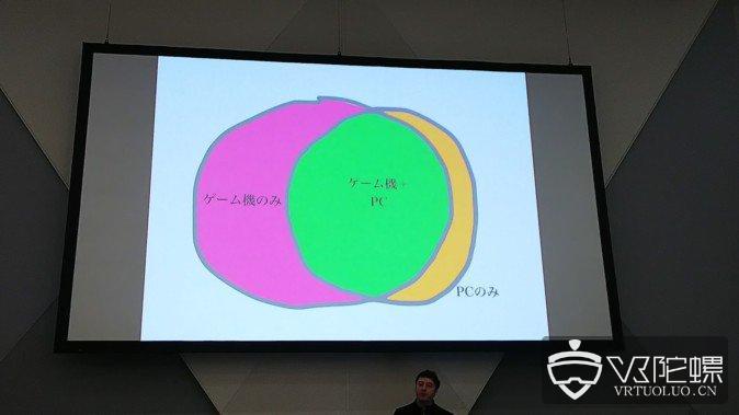 Oculus内容生态总监:Oculus Quest的销量和产量成正比