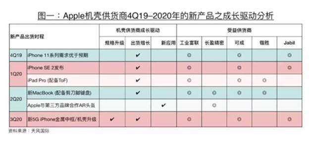 苹果分析师郭明錤:苹果将于2020年初推出AR头显产品
