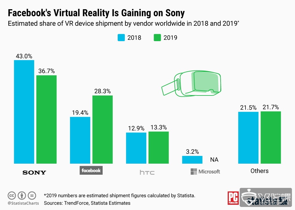 市场调研公司Trend Force:Oculus和PS VR已占据VR市场的头把地位