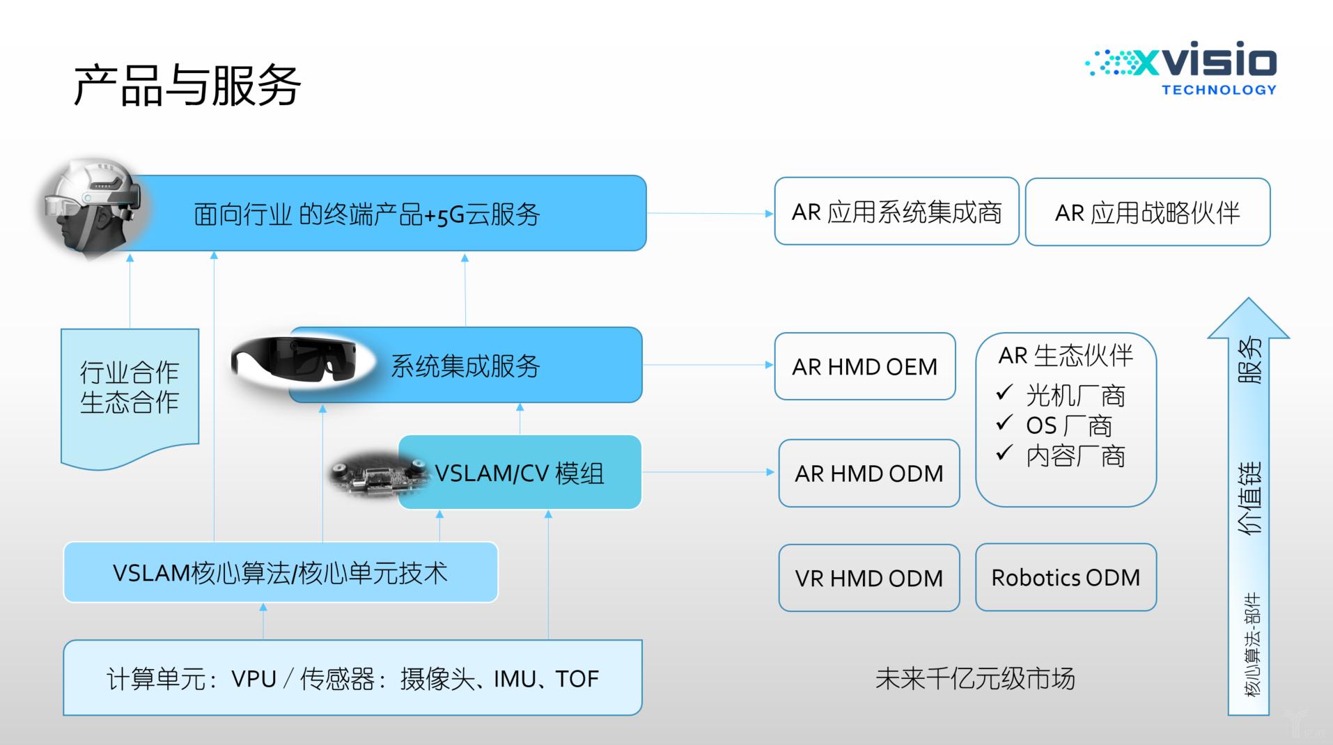 VSLAM+AI开发商诠视科技获千万级Pre-A轮融资