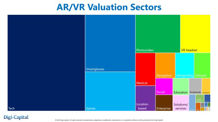 Digi-Capital:VR/AR初创公司市场估值高达450亿美元