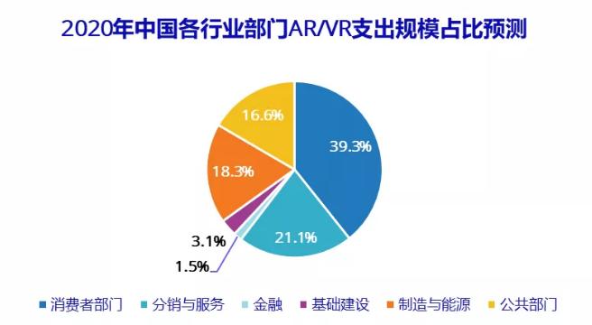 IDC全球AR/VR支出指南发布,2020年中国市场AR/VR技术投资将到达57.6亿美元