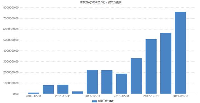 京东方加注18亿建设OLED微显示器件生产线,意在扩展AR/VR领域