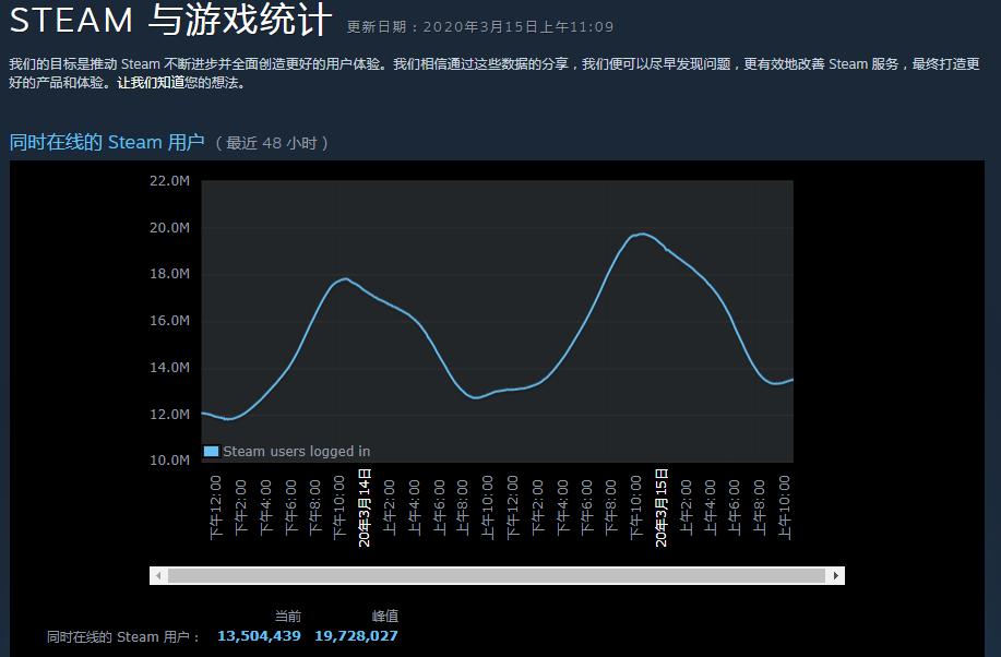 Steam同时在线人数逼近2000万,全球不少游戏和平台在疫情下迎来第二春