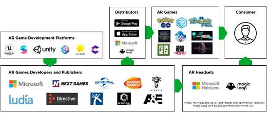 VR/AR给移动游戏带来的新机遇