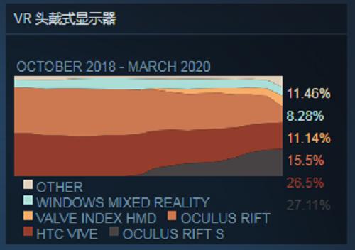2020年3月Steam数据:《半衰期:爱莉克斯》影响,Valve Index占比大幅增长