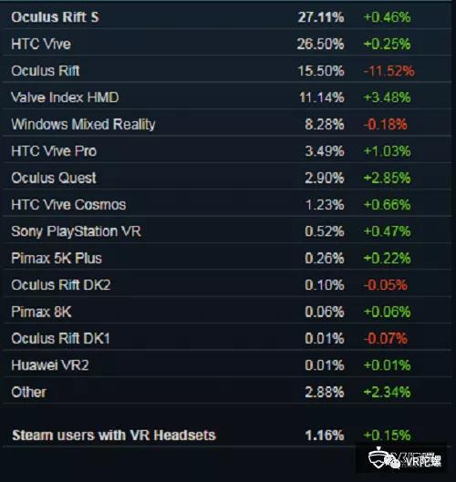 2020年3月Steam数据:《半衰期:爱莉克斯》影响,Valve Index占比大幅增长;Roto VR获得150万英镑投资