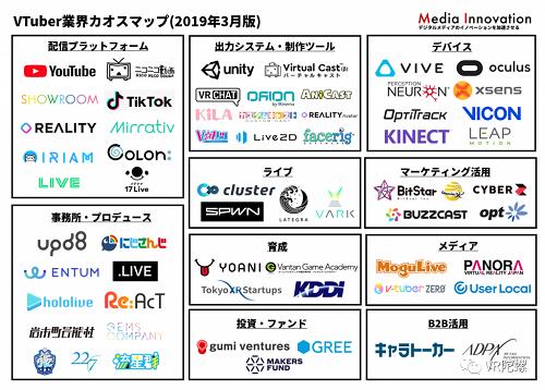 巨额亏损下资本仍在追风,起底中日虚拟偶像(Vtuber)产业 | VR陀螺