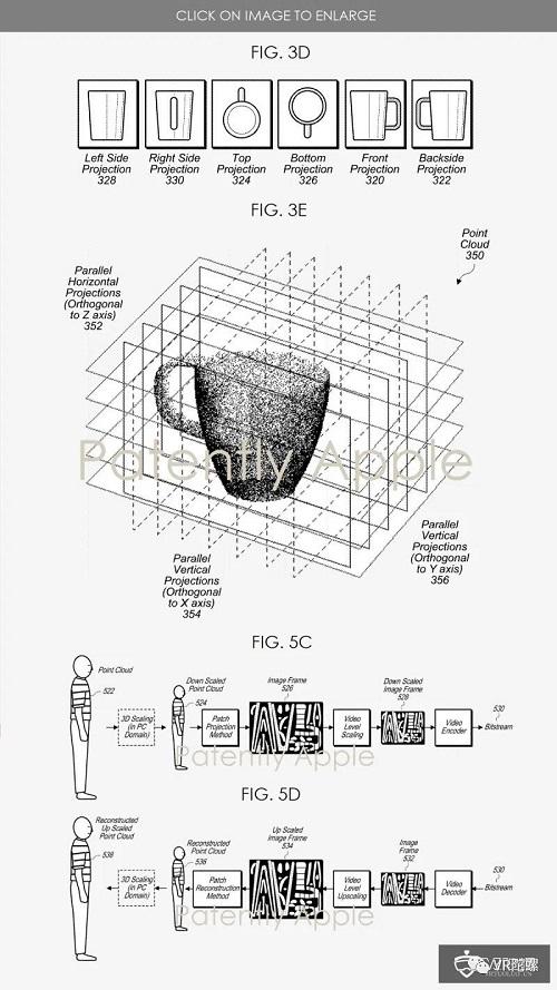 苹果发布点云数据压缩专利,可用于AR/VR设备及3D、全息显示屏;StarVR One头显重新开始在亚洲发售,后续将在欧美上市